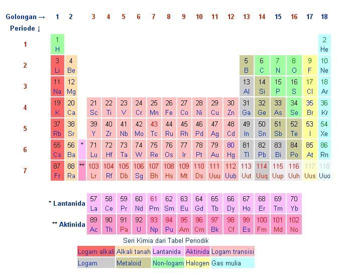 Pengenalan kimia scrappertrapz tabel periodik terdiri dari 7 garis horizontal yang disebut periode serta 18 baris vertikal yang disebut golongan unsur unsur ini disusun berdasarkan sifat urtaz Images