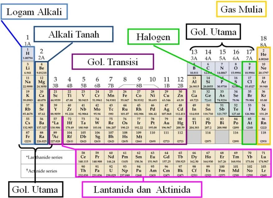Tabel Periodik Unsur-Unsur Kimia